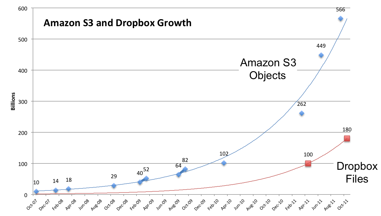 How apps drive storage the story of dropbox and amazon s3 repost if nvjuhfo Gallery