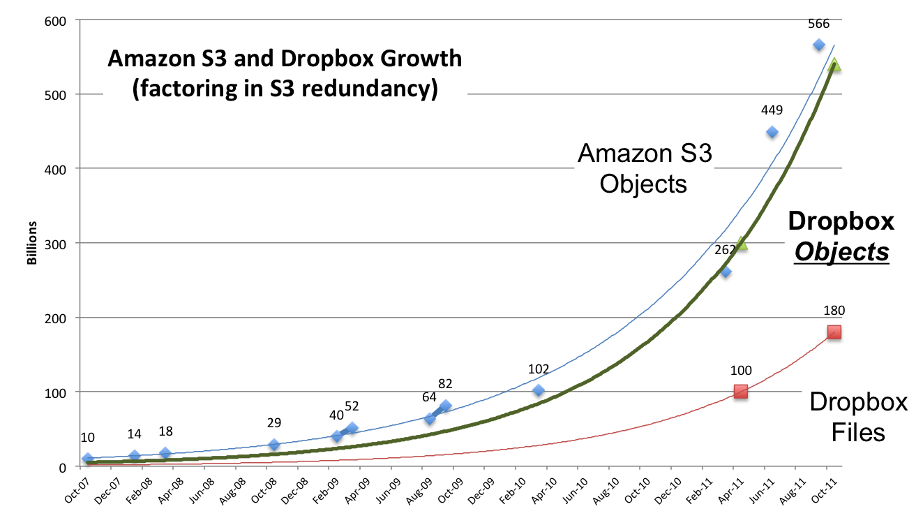 How apps drive storage the story of dropbox and amazon s3 repost this nvjuhfo Gallery