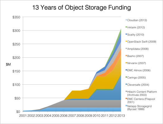 13 years of object storage