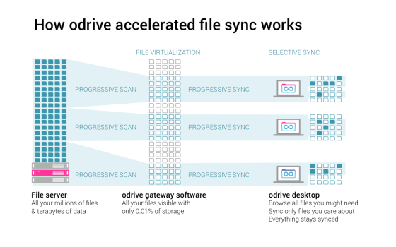 how odrive sync works